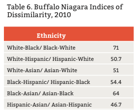 A Statistical Explanation of Segregation  SOURCE: Brown University US2010